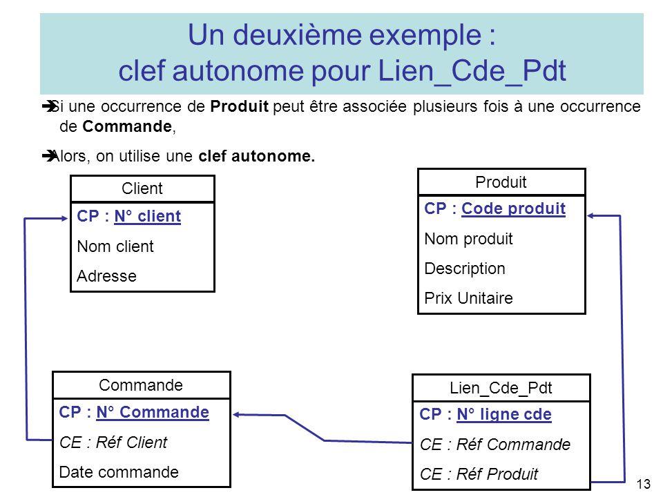 clef autonome pour Lien_Cde_Pdt