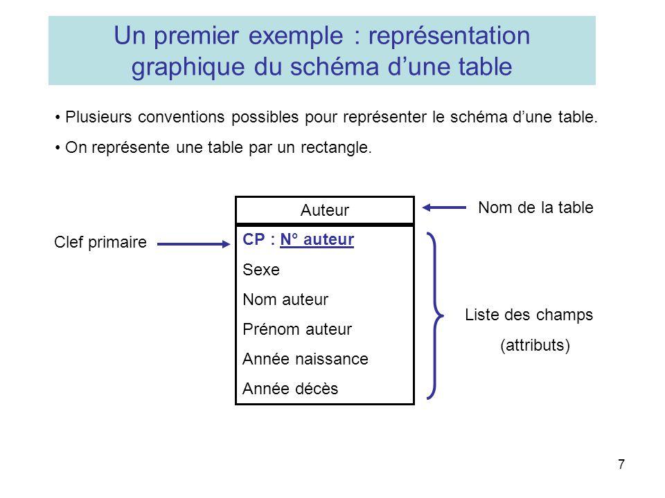 Un premier exemple : représentation graphique du schéma d'une table