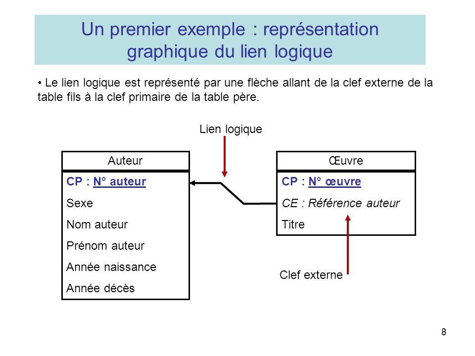 Un premier exemple : représentation graphique du lien logique