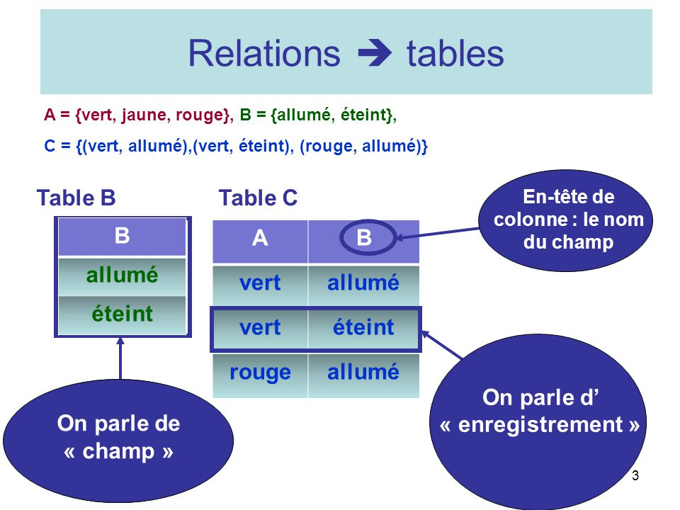 Relations  tables Table B Table C B allumé éteint A B vert allumé