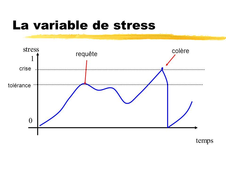 La variable de stress stress colère requête 1 crise tolérance temps