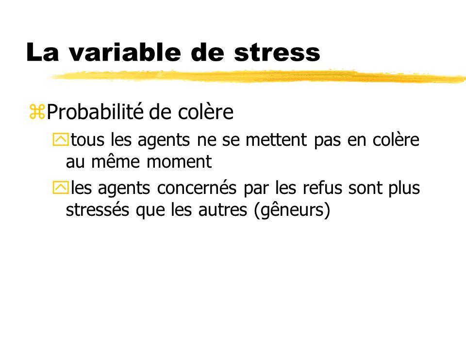 La variable de stress Probabilité de colère