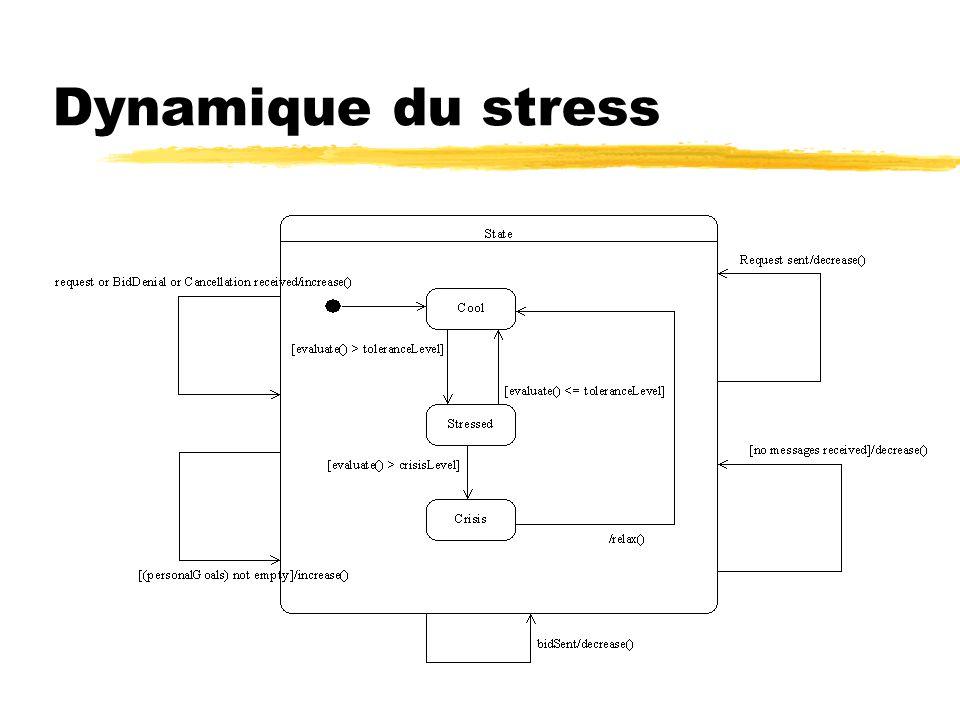 Dynamique du stress