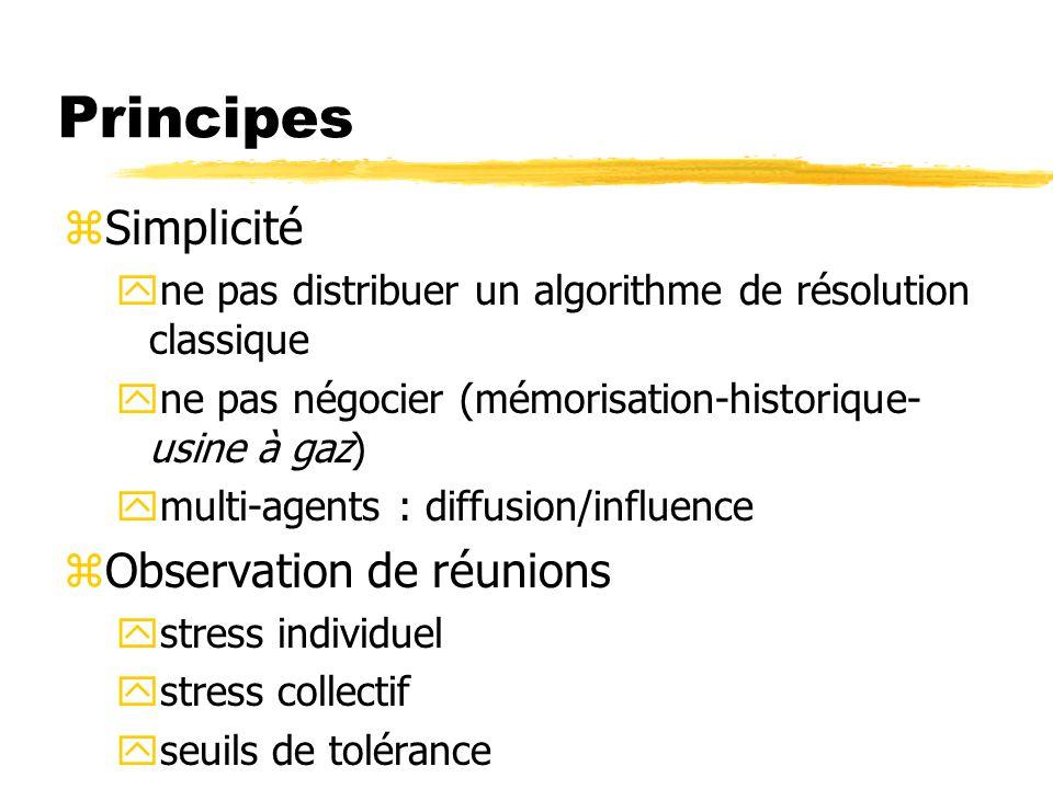 Principes Simplicité Observation de réunions