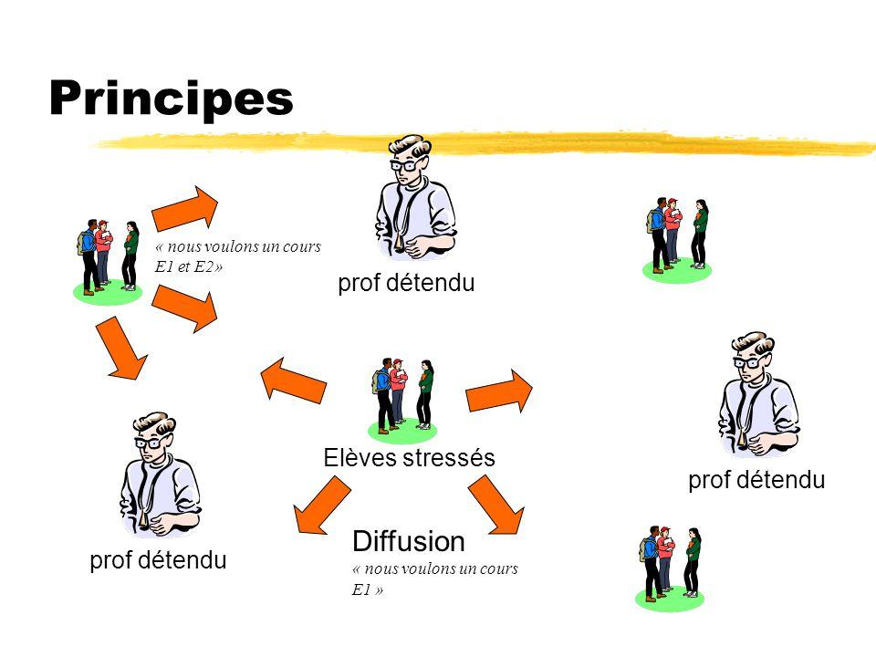 Principes Diffusion prof détendu Elèves stressés prof détendu