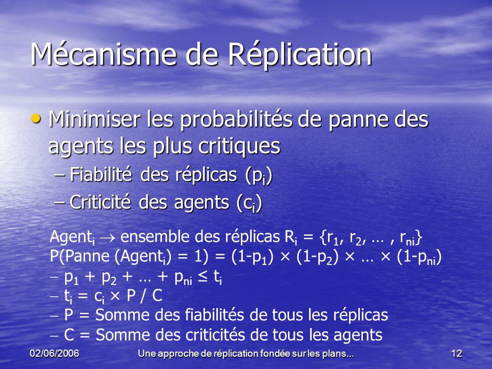 Mécanisme de Réplication