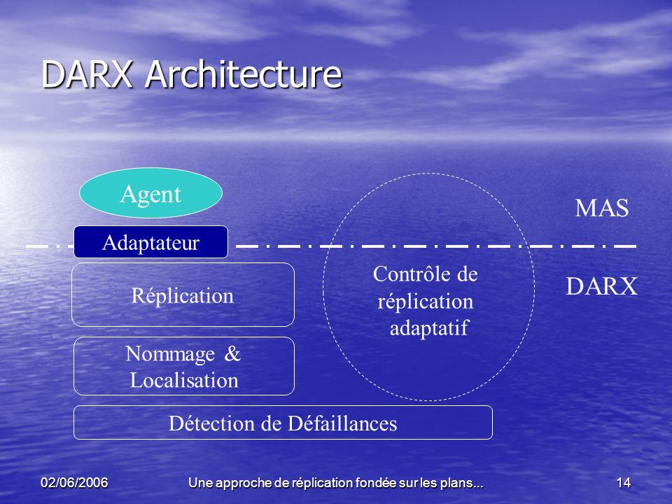 DARX Architecture Agent MAS DARX Contrôle de réplication Adaptateur