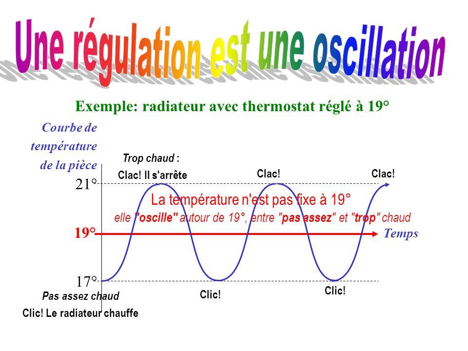 Exemple: radiateur avec thermostat réglé à 19°