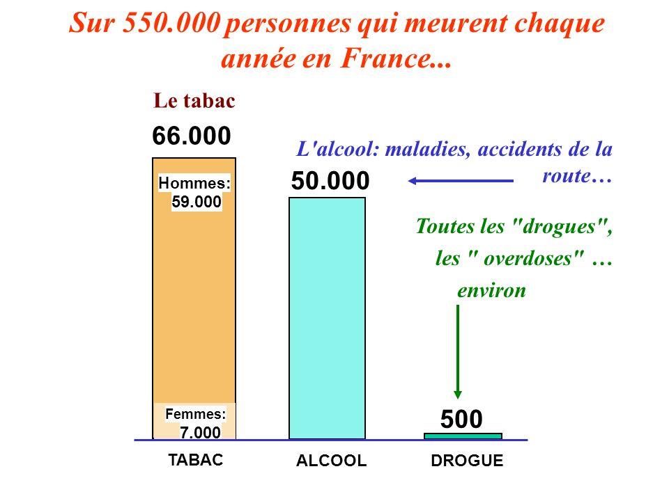 Sur 550.000 personnes qui meurent chaque année en France...