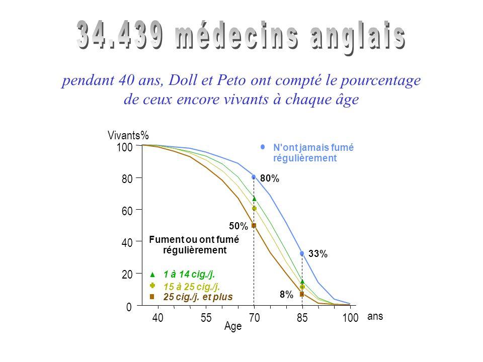 34.439 médecins anglais pendant 40 ans, Doll et Peto ont compté le pourcentage. de ceux encore vivants à chaque âge.