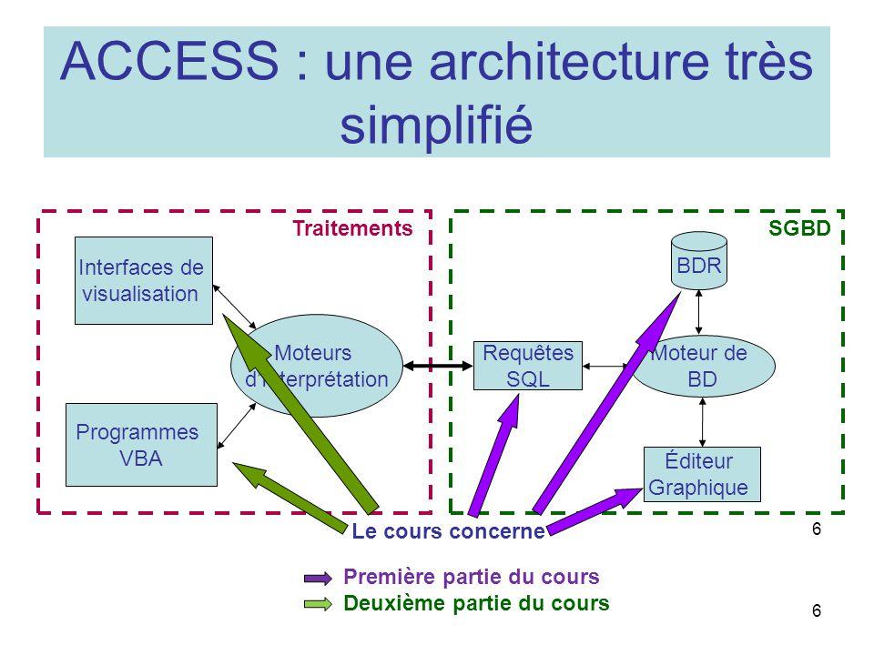 ACCESS : une architecture très simplifié
