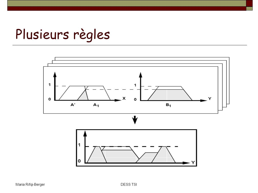 Plusieurs règles Maria Rifqi-Berger DESS TSI