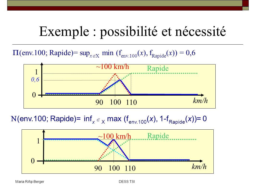 Exemple : possibilité et nécessité