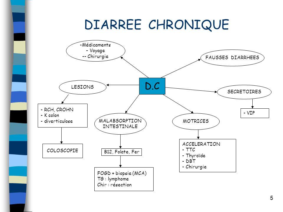DIARREE CHRONIQUE D.C Médicaments Voyage - Chirurgie FAUSSES DIARRHEES