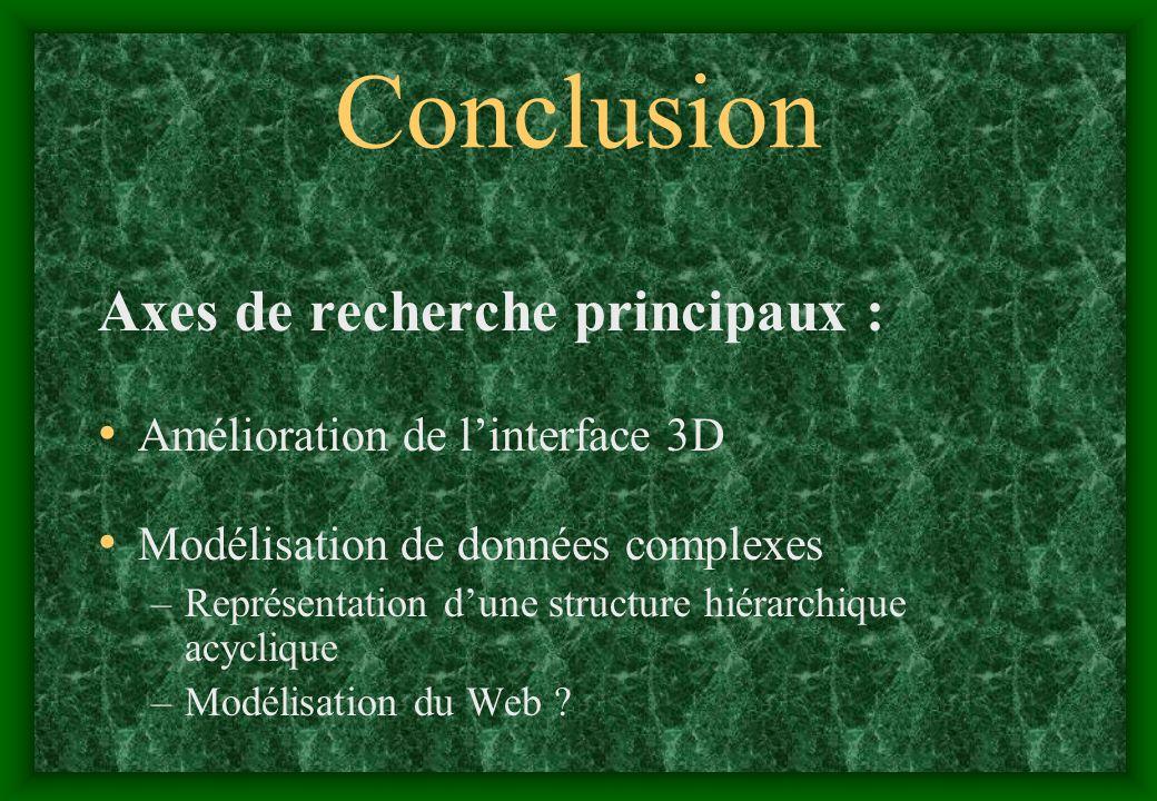 Conclusion Axes de recherche principaux :