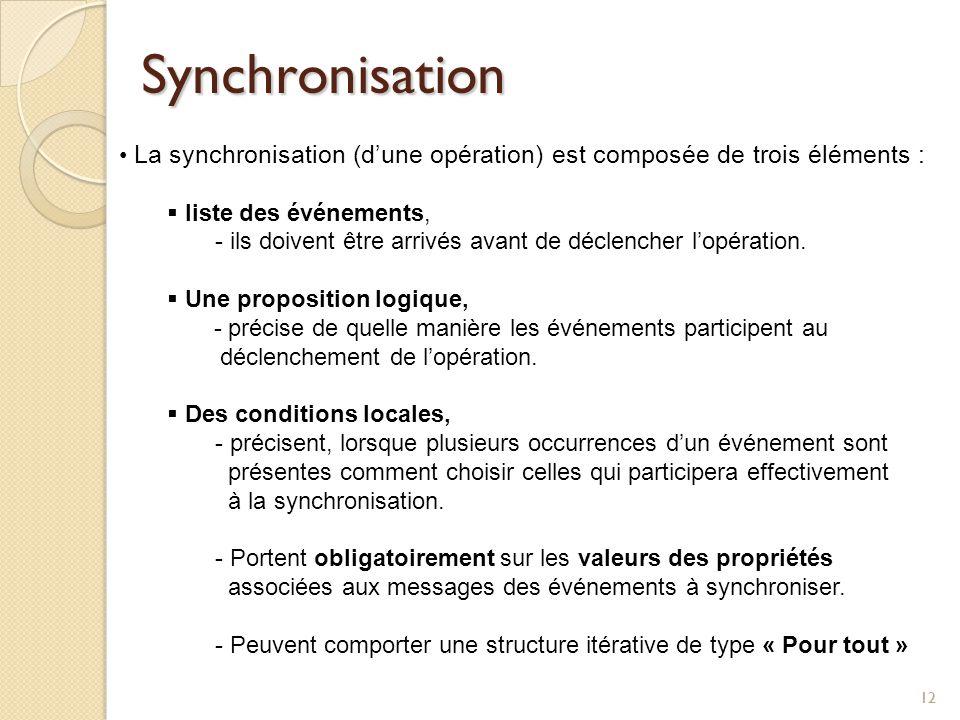 Synchronisation La synchronisation (d'une opération) est composée de trois éléments : liste des événements,