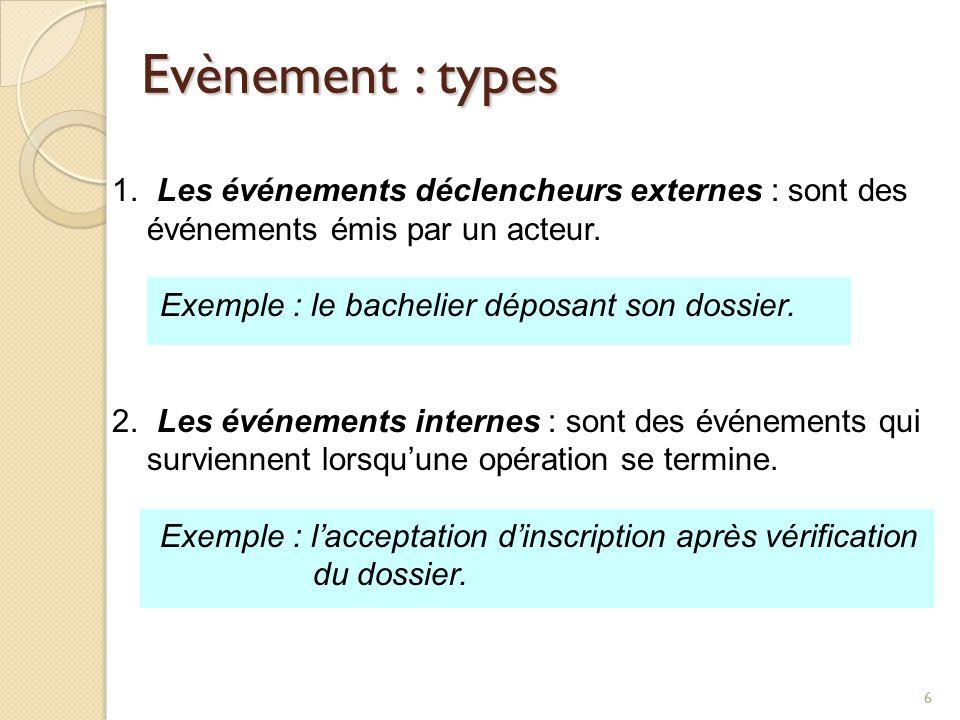 Evènement : types Les événements déclencheurs externes : sont des