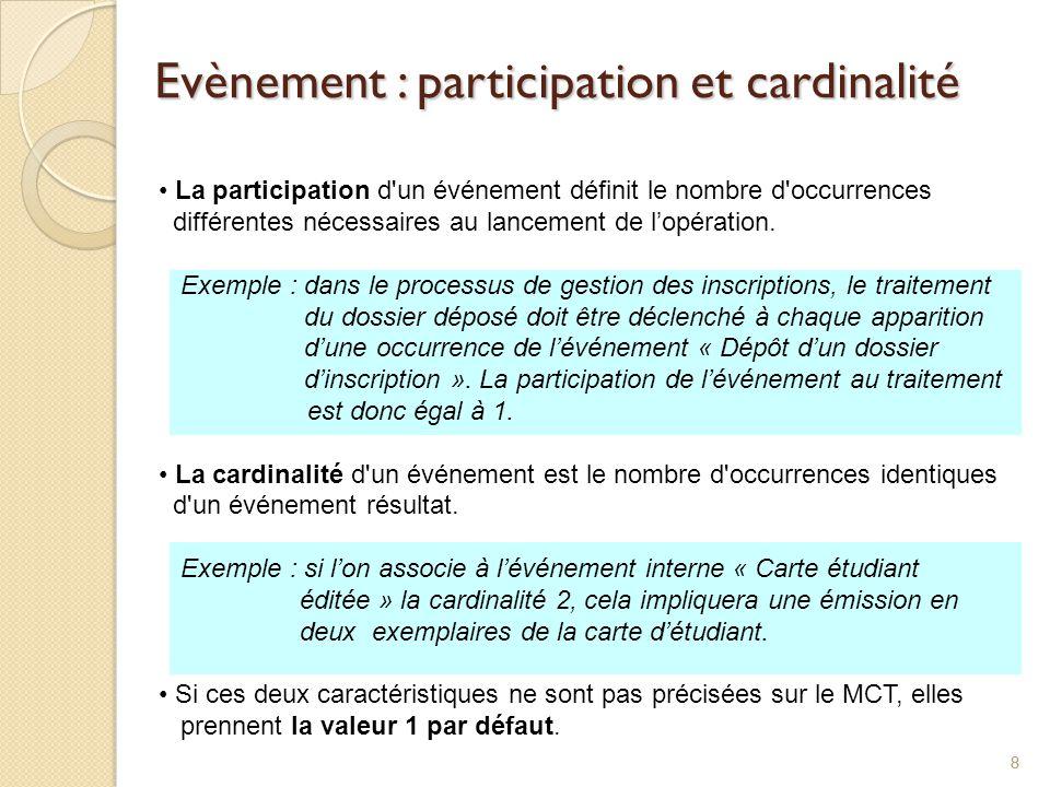 Evènement : participation et cardinalité