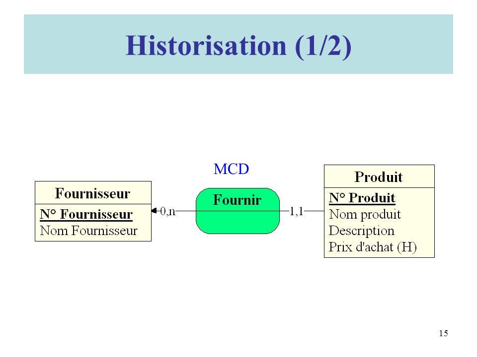 Historisation (1/2) MCD
