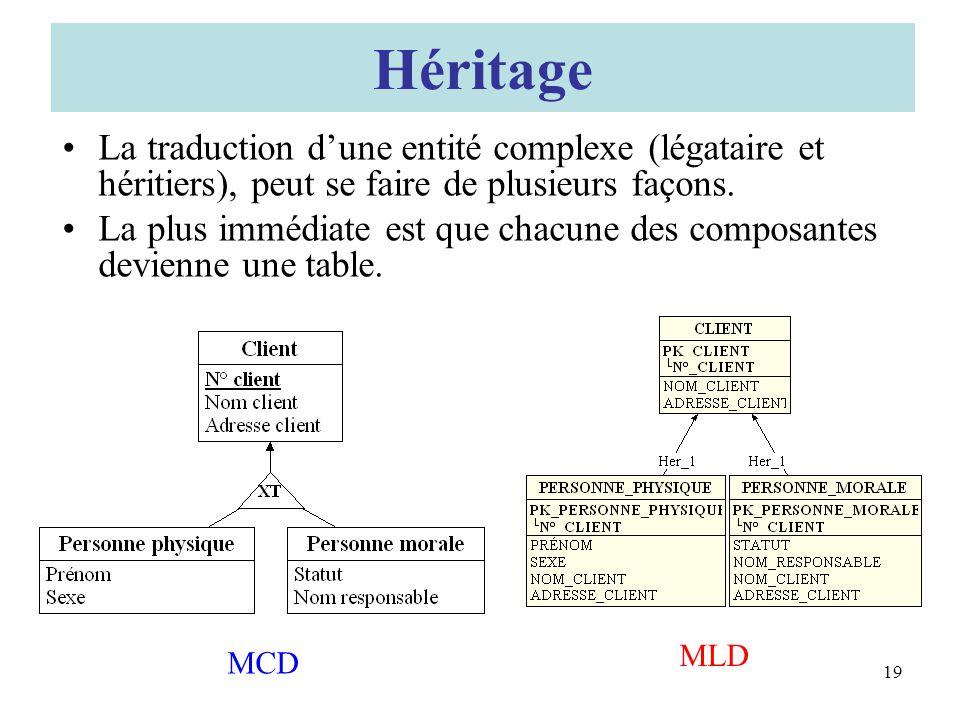 Héritage La traduction d'une entité complexe (légataire et héritiers), peut se faire de plusieurs façons.