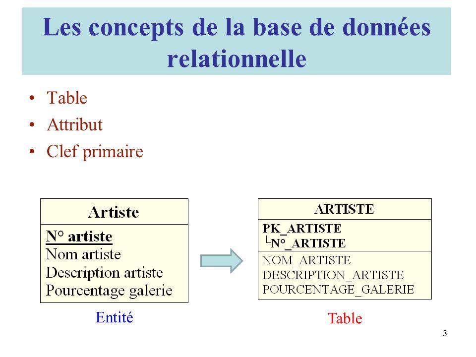 Les concepts de la base de données relationnelle
