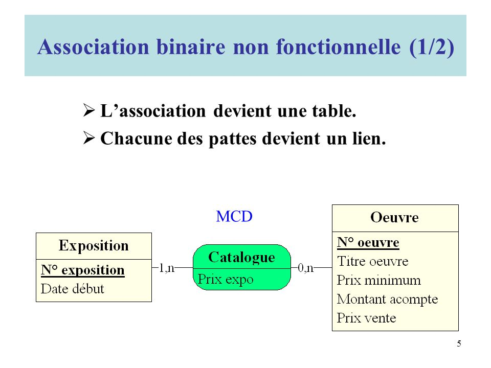 Association binaire non fonctionnelle (1/2)