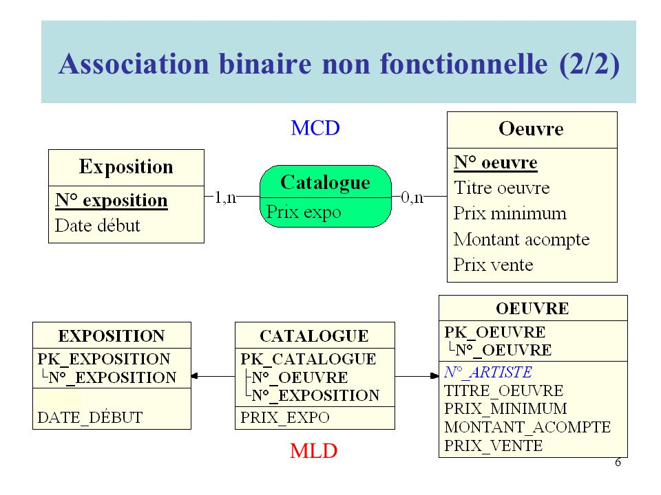 Association binaire non fonctionnelle (2/2)