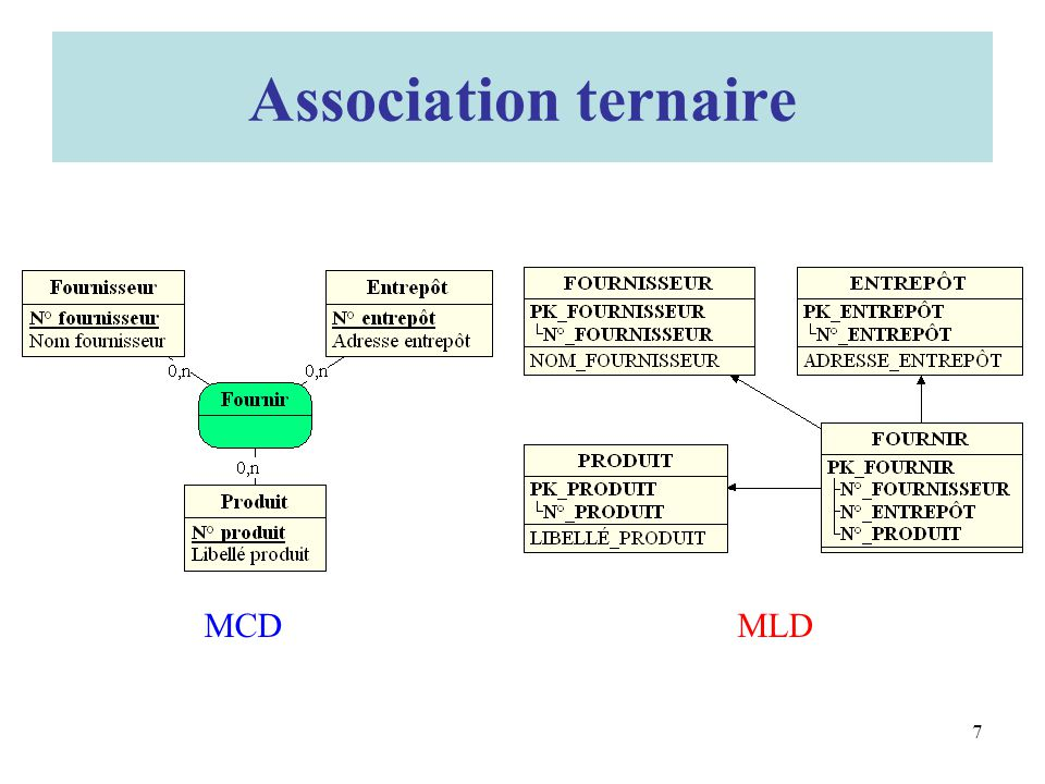 Association ternaire MCD MLD