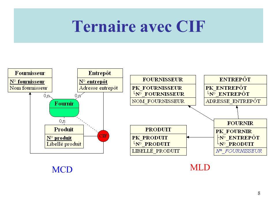 Ternaire avec CIF MLD MCD