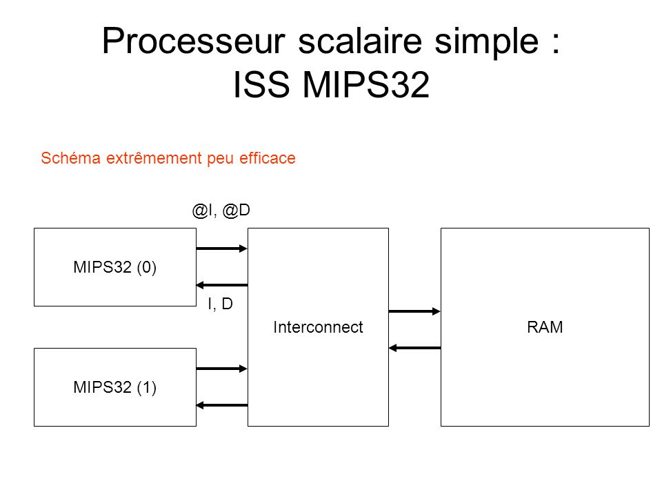 Processeur scalaire simple : ISS MIPS32