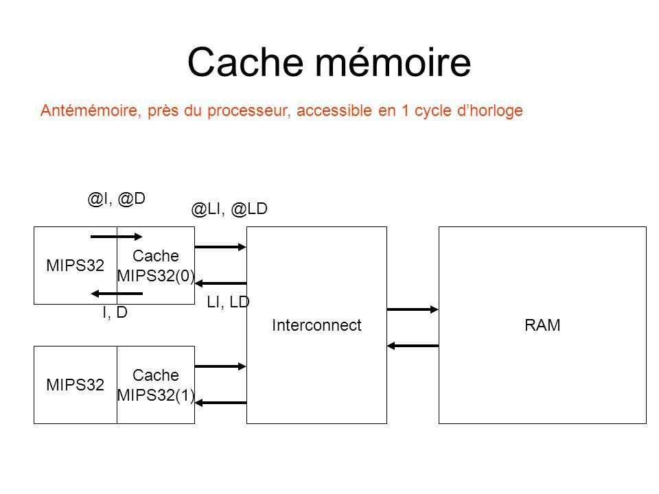Cache mémoire Antémémoire, près du processeur, accessible en 1 cycle d'horloge. @I, @D. @LI, @LD.