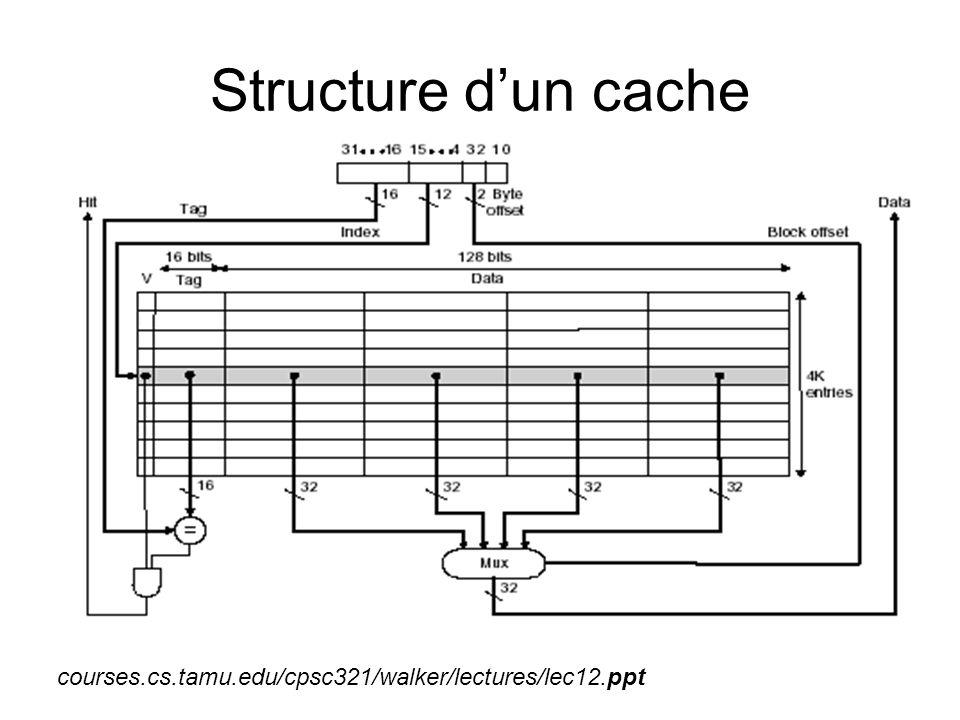 Structure d'un cache courses.cs.tamu.edu/cpsc321/walker/lectures/lec12.ppt