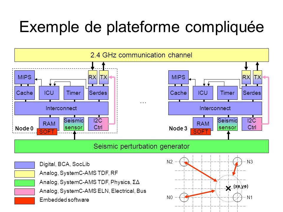 Exemple de plateforme compliquée