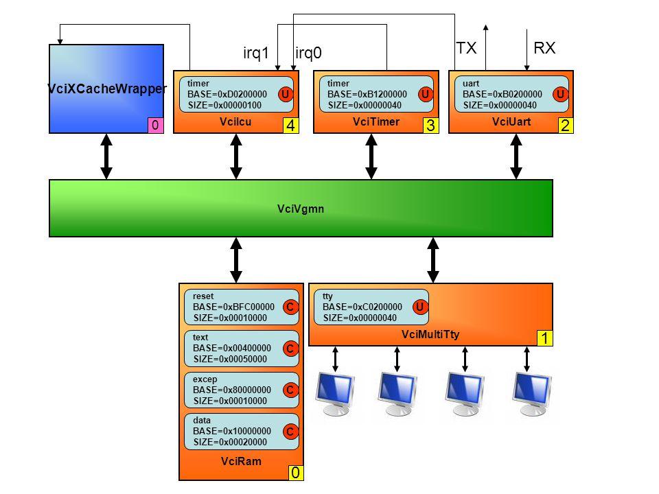 TX RX irq1 irq0 4 3 2 1 VciXCacheWrapper VciIcu VciTimer VciUart U U U