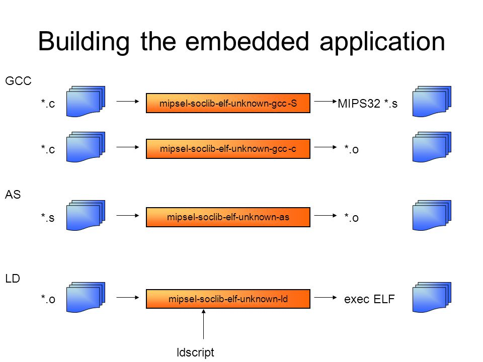 Building the embedded application