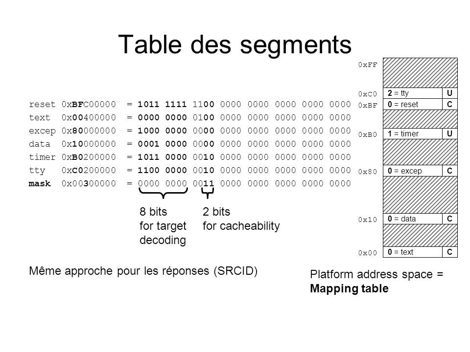 Table des segments 8 bits for target decoding 2 bits for cacheability