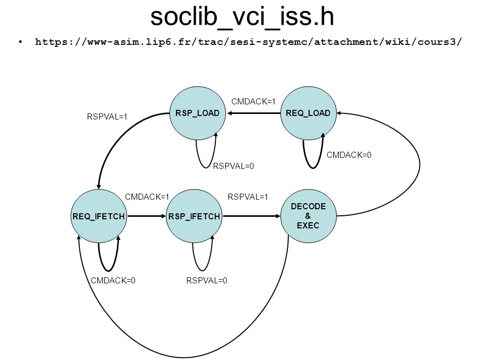soclib_vci_iss.h https://www-asim.lip6.fr/trac/sesi-systemc/attachment/wiki/cours3/ RSP_LOAD. REQ_LOAD.
