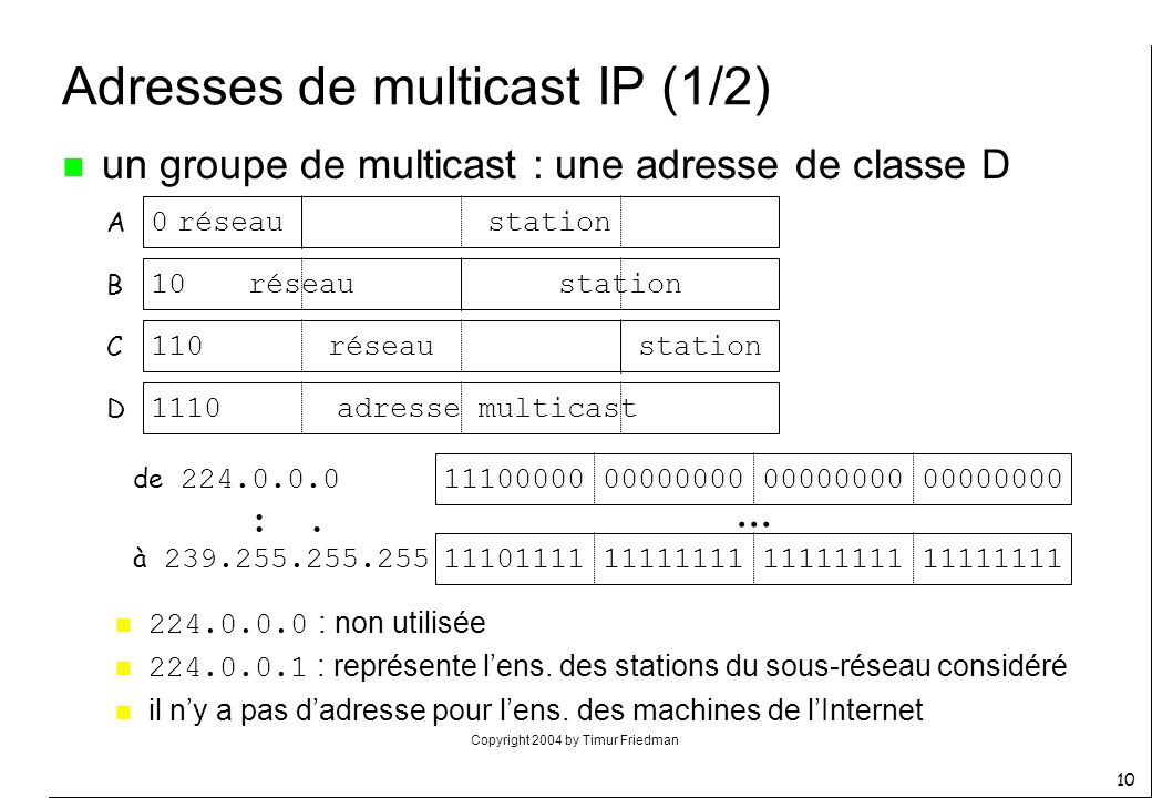 Adresses de multicast IP (1/2)