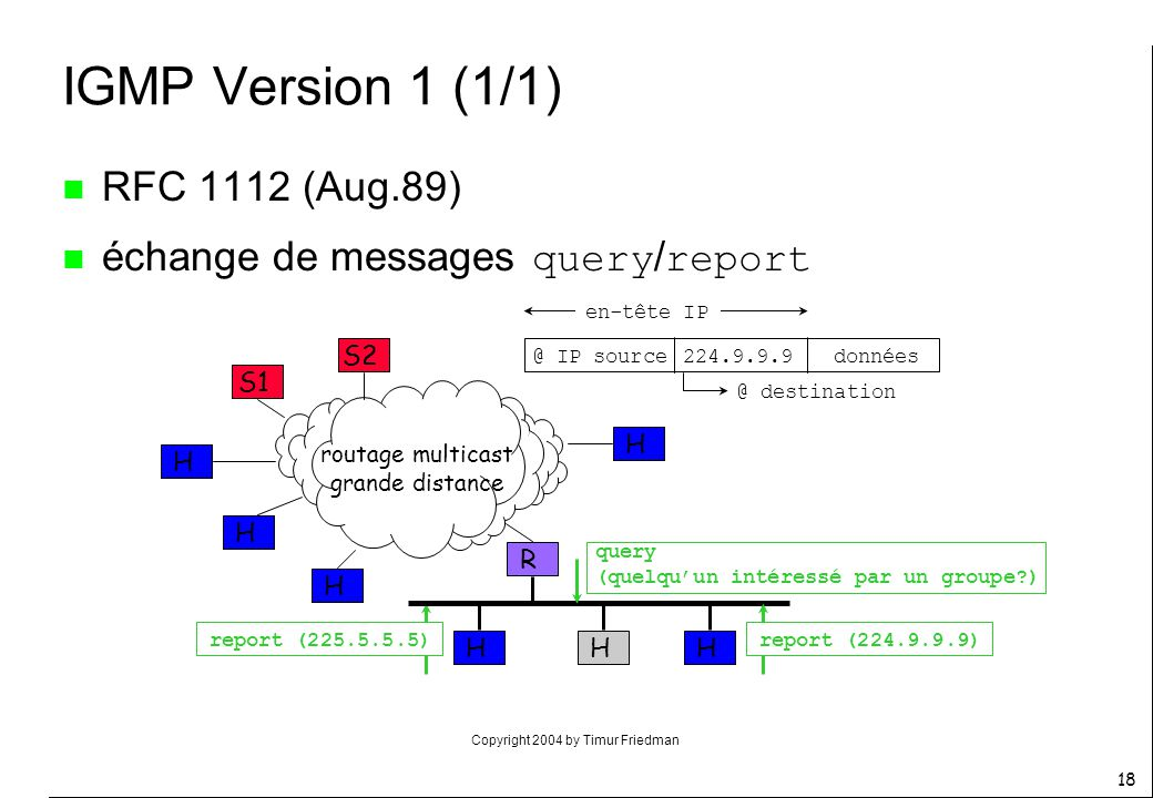 IGMP Version 1 (1/1) RFC 1112 (Aug.89)