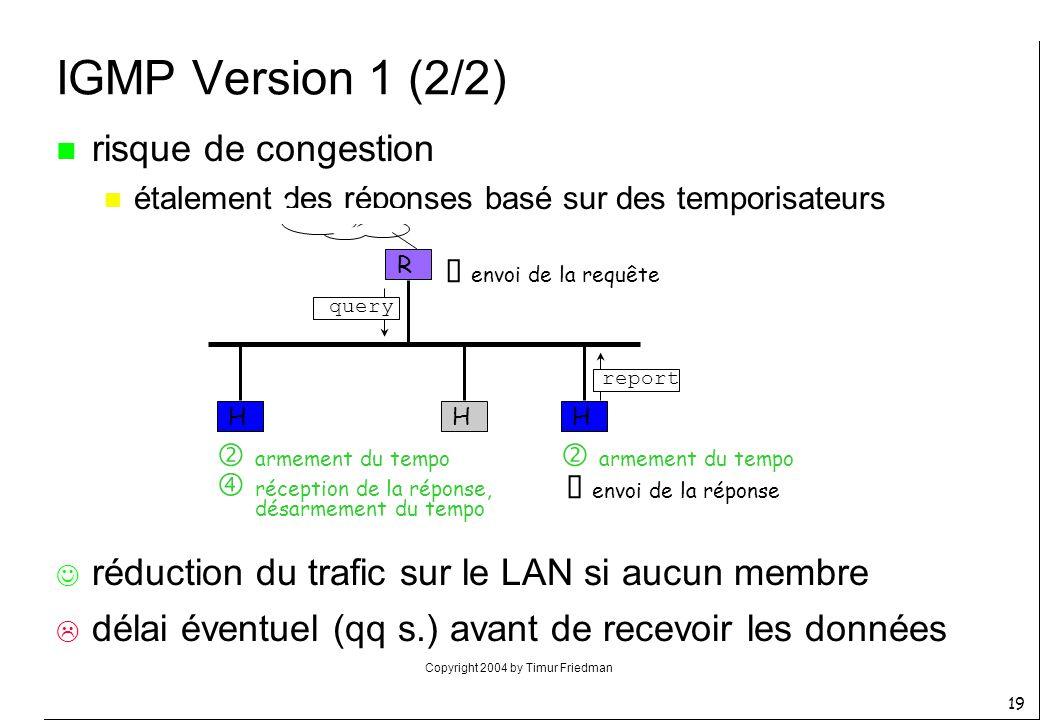 IGMP Version 1 (2/2) risque de congestion