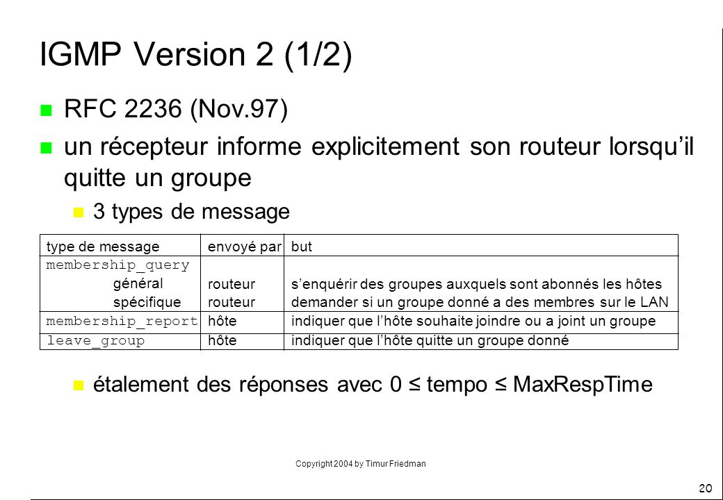 IGMP Version 2 (1/2) RFC 2236 (Nov.97)