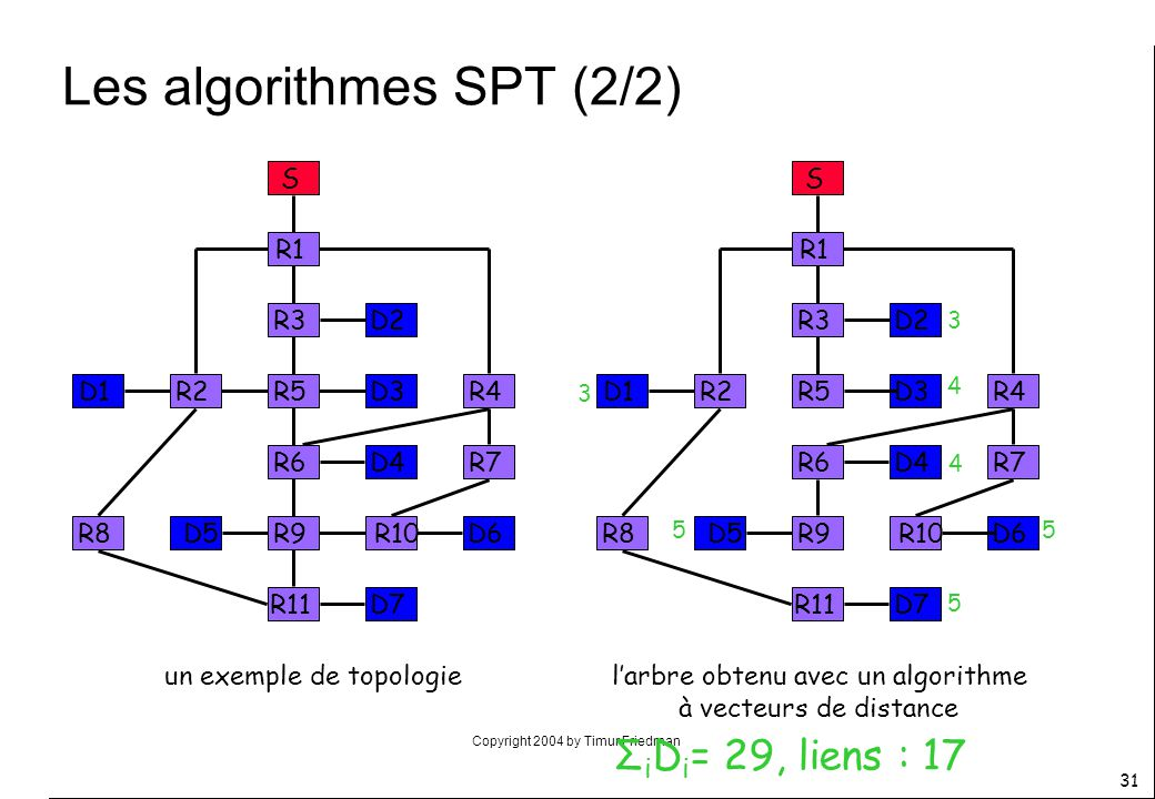 Les algorithmes SPT (2/2)