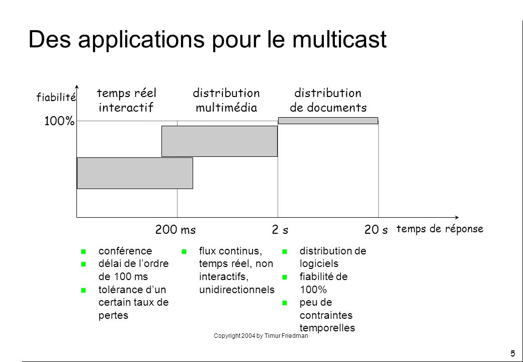 Des applications pour le multicast