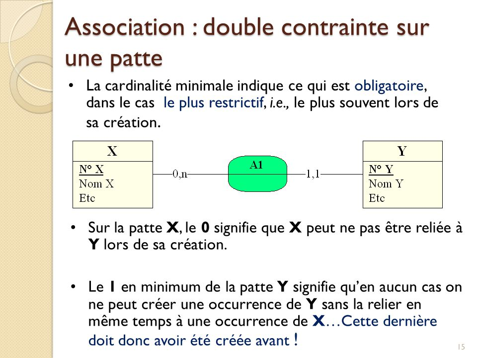 Association : double contrainte sur une patte