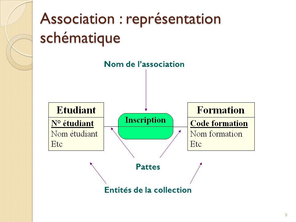 Association : représentation schématique