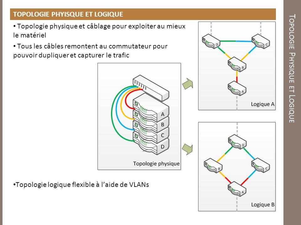 Topologie Physique et Logique