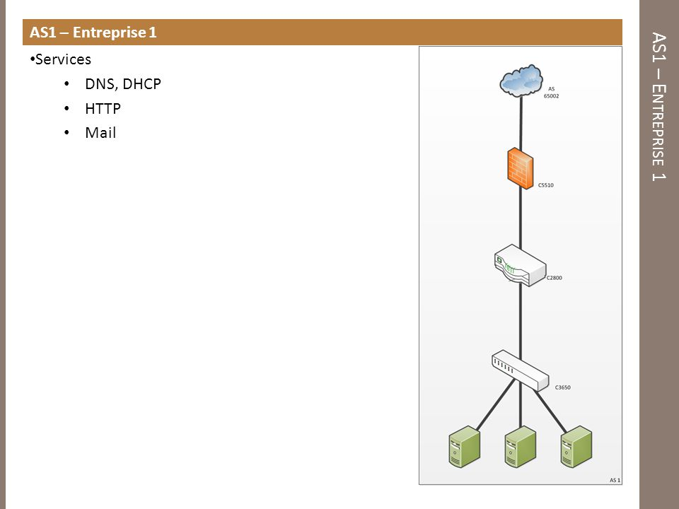 AS1 – Entreprise 1 AS1 – Entreprise 1 Services DNS, DHCP HTTP Mail