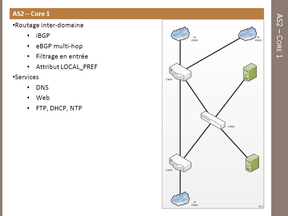 AS2 – Core 1 AS2 – Core 1 Routage inter-domaine iBGP eBGP multi-hop