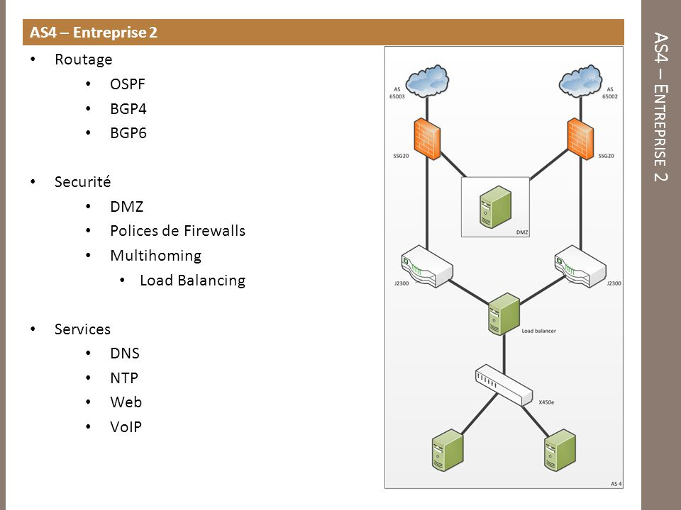 AS4 – Entreprise 2 AS4 – Entreprise 2 Routage OSPF BGP4 BGP6 Securité