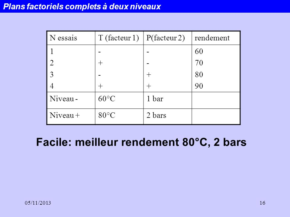 Facile: meilleur rendement 80°C, 2 bars